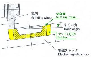 gear-sharper-cutter-spur-type-1